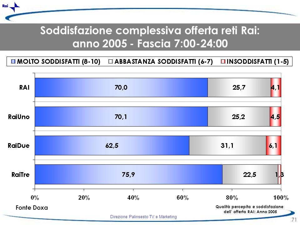 Direzione Palinsesto TV e Marketing 71 Fonte Doxa Qualità percepita e soddisfazione dell offerta RAI: Anno 2005 Soddisfazione complessiva offerta reti