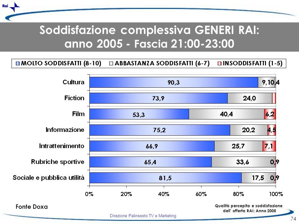 Direzione Palinsesto TV e Marketing 74 Fonte Doxa Qualità percepita e soddisfazione dell offerta RAI: Anno 2005 Soddisfazione complessiva GENERI RAI: