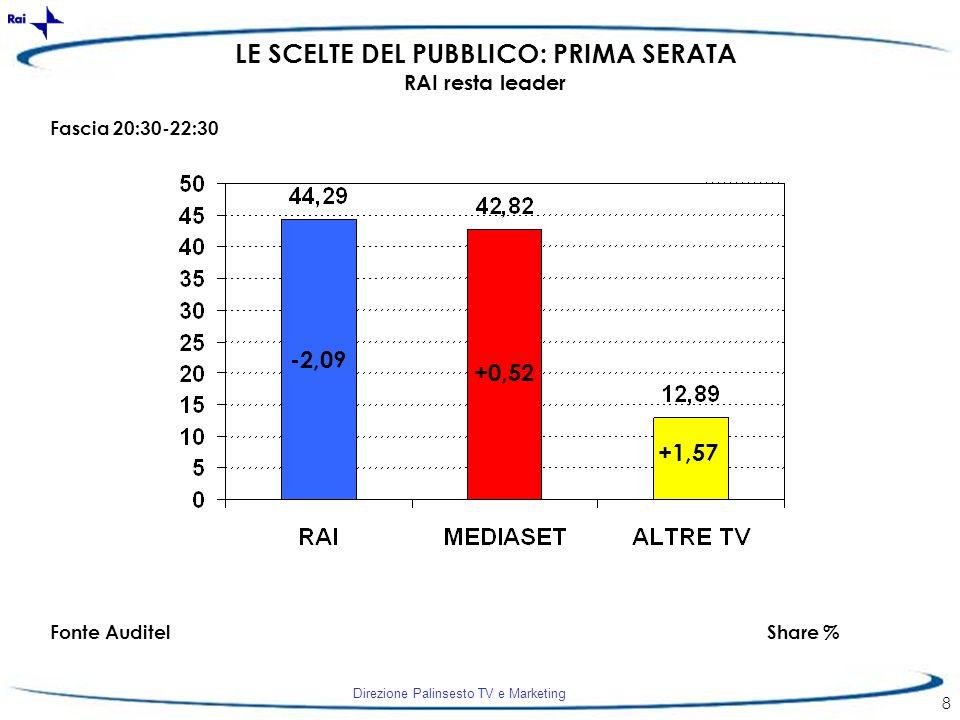 Direzione Palinsesto TV e Marketing 8 -2,09 +0,52 +1,57 Fascia 20:30-22:30 Fonte AuditelShare % LE SCELTE DEL PUBBLICO: PRIMA SERATA RAI resta leader
