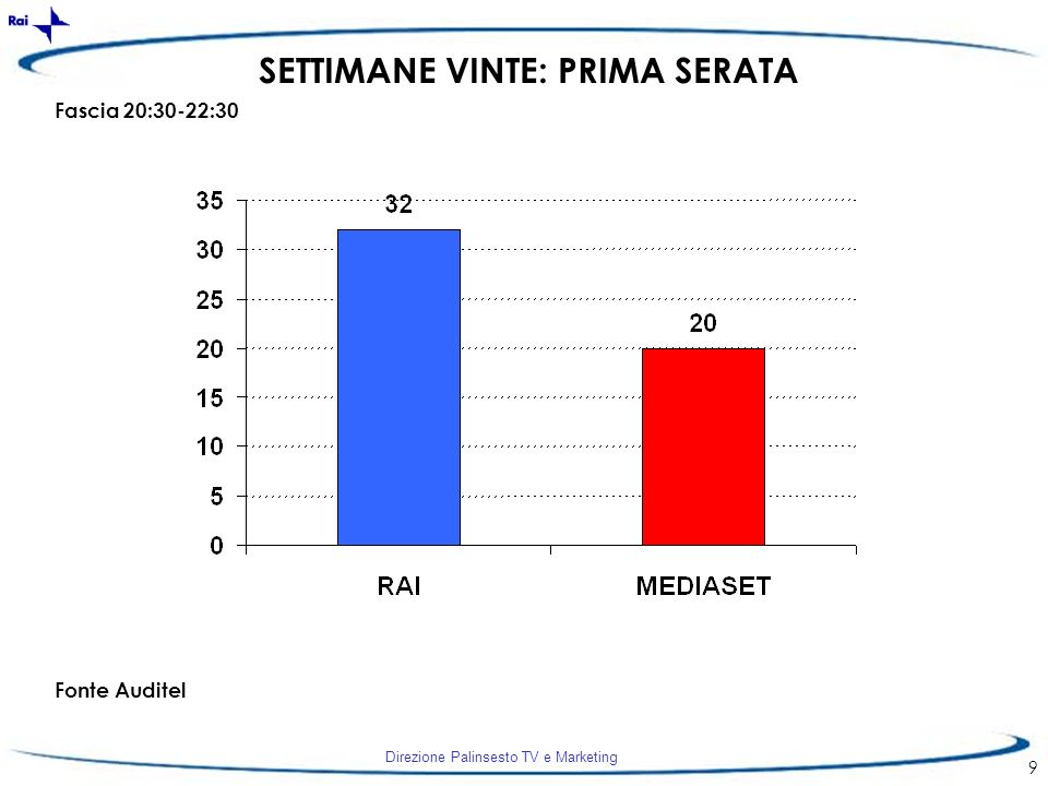 Direzione Palinsesto TV e Marketing 9 SETTIMANE VINTE: PRIMA SERATA Fascia 20:30-22:30 Fonte Auditel