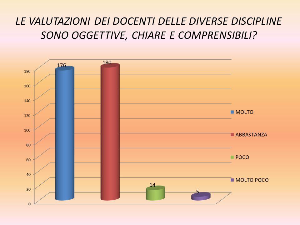 LE VALUTAZIONI DEI DOCENTI DELLE DIVERSE DISCIPLINE SONO OGGETTIVE, CHIARE E COMPRENSIBILI?
