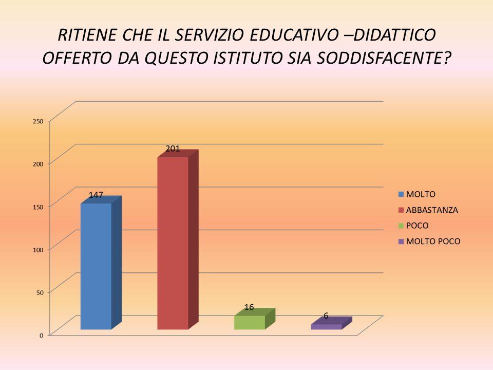 RITIENE CHE IL SERVIZIO EDUCATIVO –DIDATTICO OFFERTO DA QUESTO ISTITUTO SIA SODDISFACENTE?