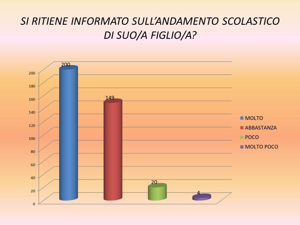 SI RITIENE INFORMATO SULLANDAMENTO SCOLASTICO DI SUO/A FIGLIO/A?
