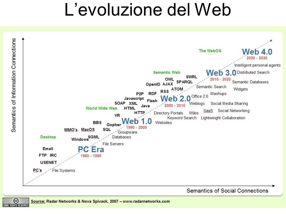Levoluzione del Web