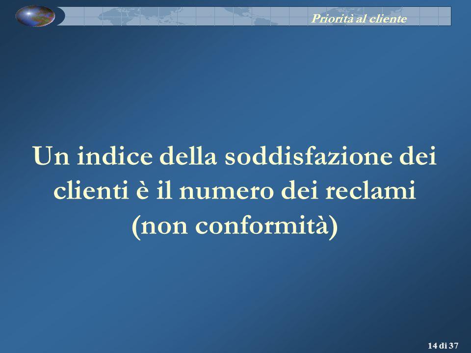 14 di 37 Un indice della soddisfazione dei clienti è il numero dei reclami (non conformità) Priorità al cliente