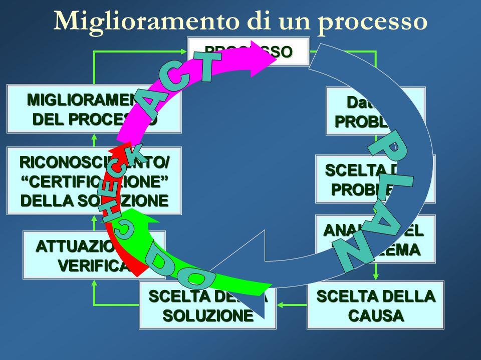 PROCESSO Dati sui PROBLEMI SCELTA DEL PROBLEMA ANALISI DEL PROBLEMA SCELTA DELLA CAUSA SOLUZIONE ATTUAZIONE E VERIFICA RICONOSCIMENTO/ CERTIFICAZIONE