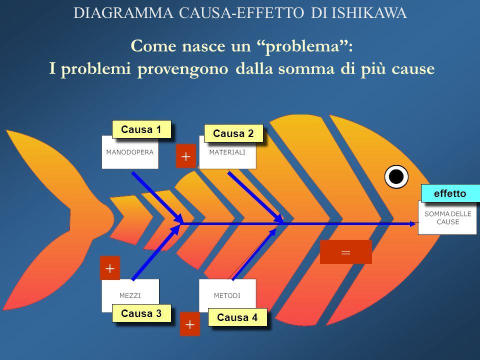 DIAGRAMMA CAUSA-EFFETTO DI ISHIKAWA Come nasce un problema: I problemi provengono dalla somma di più cause Causa 1 Causa 2 Causa 3 Causa 4 effetto + +