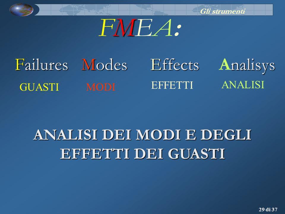 29 di 37 MFMEA:MFMEA: Failures ANALISI Modes Effects nalisys Analisys MODI EFFETTI GUASTI ANALISI DEI MODI E DEGLI EFFETTI DEI GUASTI Gli strumenti