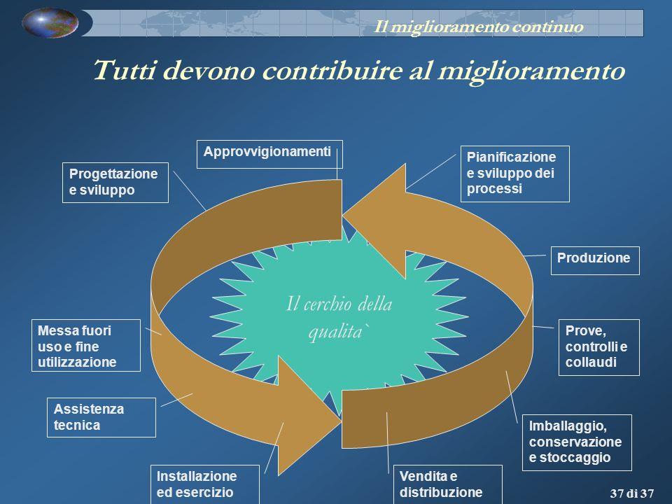 37 di 37 Tutti devono contribuire al miglioramento Produzione Il cerchio della qualita` Progettazione e sviluppo Approvvigionamenti Pianificazione e s
