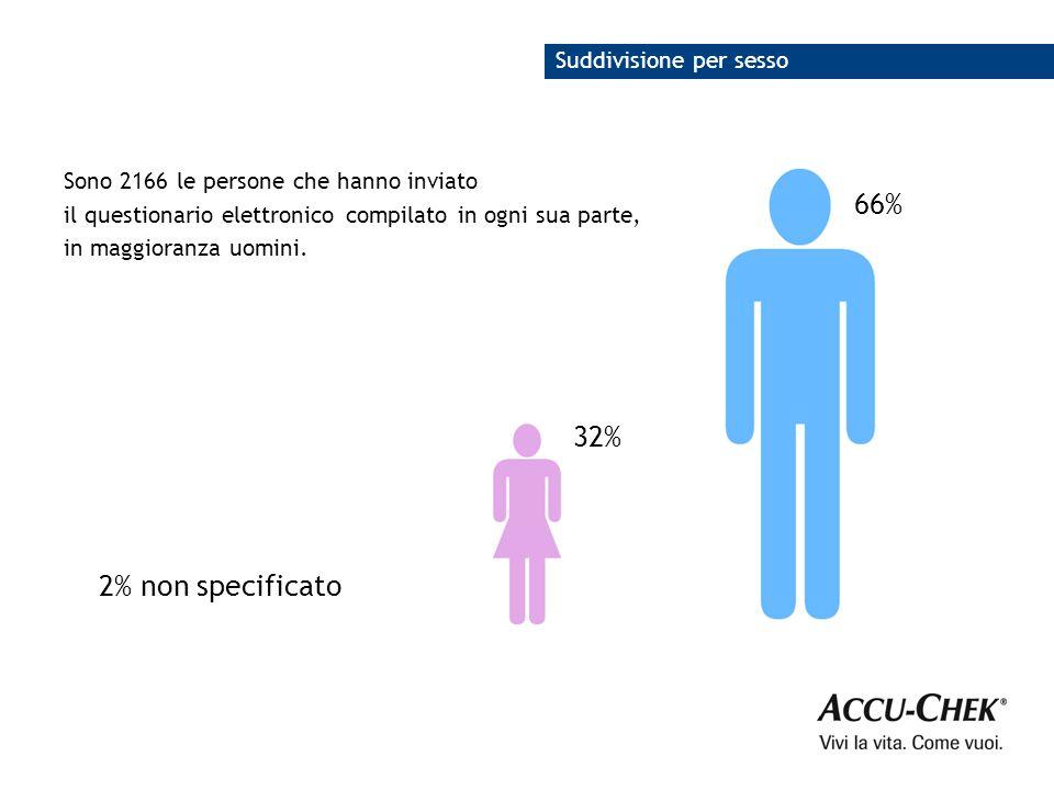 66% 32% Suddivisione per sesso Sono 2166 le persone che hanno inviato il questionario elettronico compilato in ogni sua parte, in maggioranza uomini.