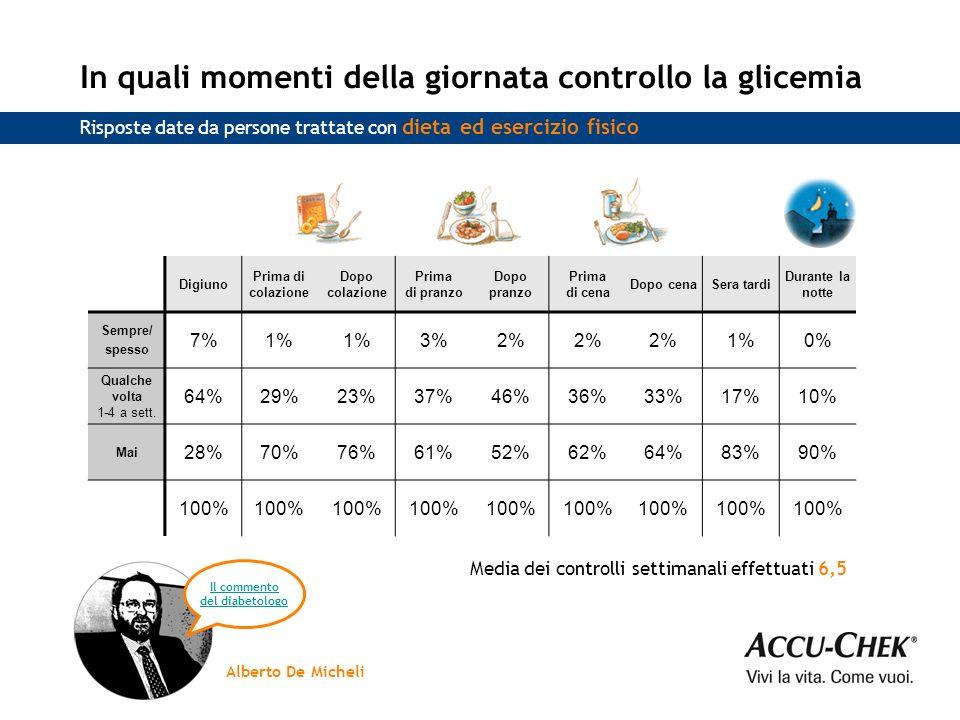 In quali momenti della giornata controllo la glicemia Digiuno Prima di colazione Dopo colazione Prima di pranzo Dopo pranzo Prima di cena Dopo cenaSera tardi Durante la notte Sempre/ spesso 7%1% 3%2% 1%0% Qualche volta 1-4 a sett.