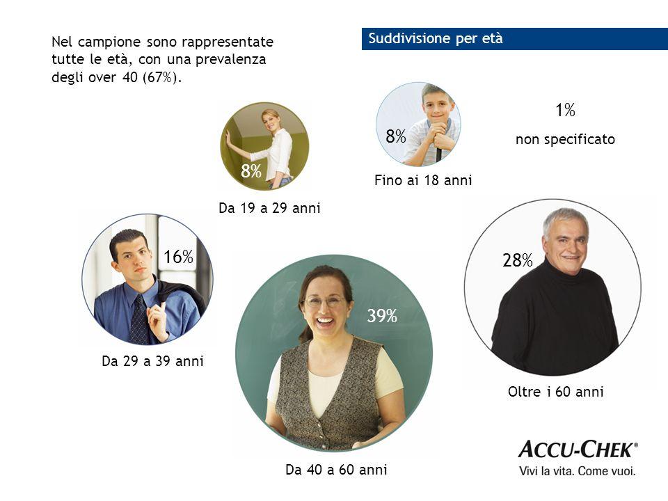 Nel campione sono rappresentate tutte le età, con una prevalenza degli over 40 (67%).