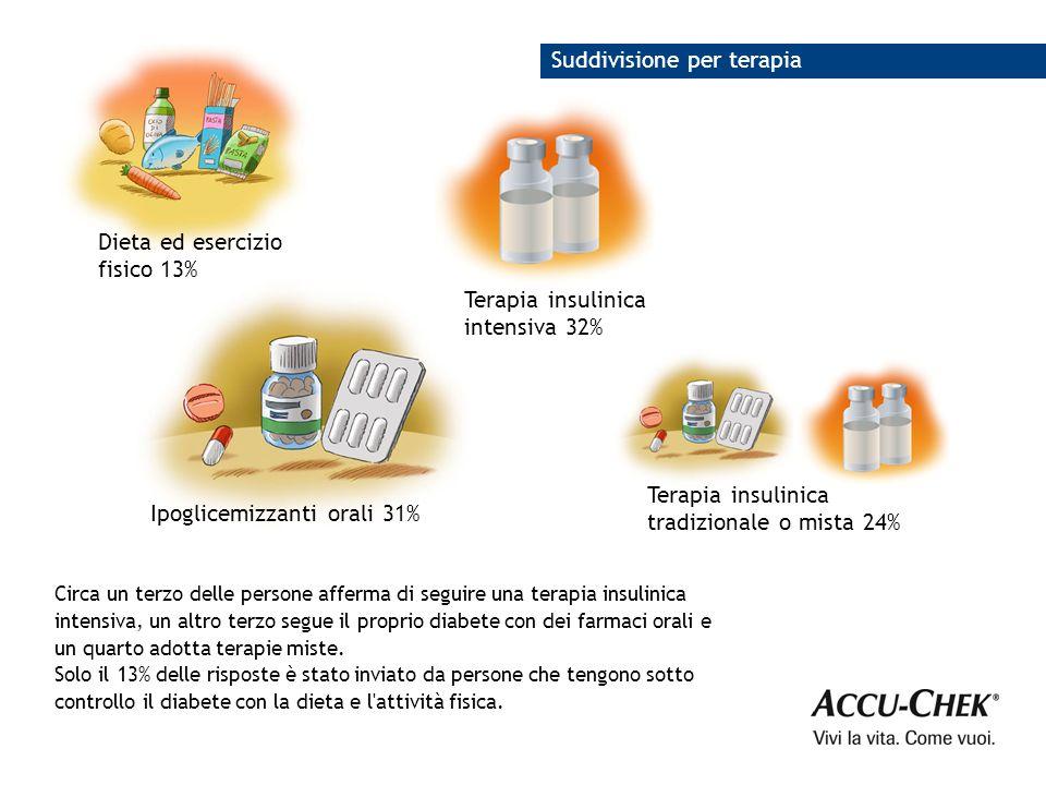 Circa un terzo delle persone afferma di seguire una terapia insulinica intensiva, un altro terzo segue il proprio diabete con dei farmaci orali e un quarto adotta terapie miste.
