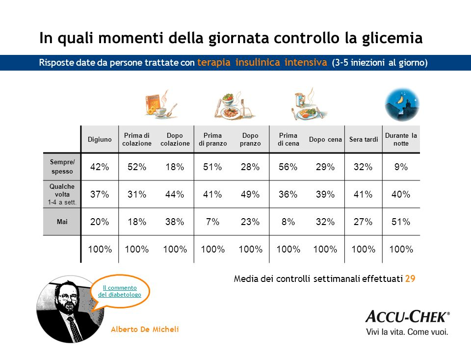 Le persone insulinodipendenti che hanno risposto fanno in media 4 controlli della glicemia al giorno, circa la metà a digiuno e prima dei pasti, probabilmente per valutare correttamente la dose di insulina.