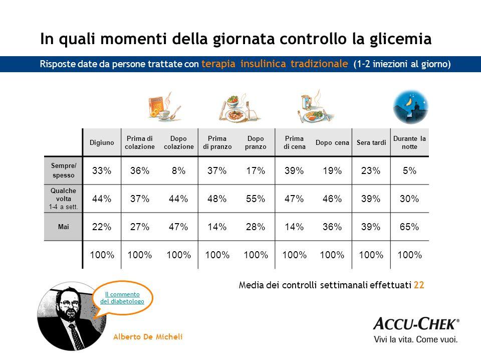 Le persone che seguono una terapia insulinica tradizionale (1-2 iniezioni al giorno) e hanno risposto al questionario fanno in media 3 controlli della glicemia al giorno.