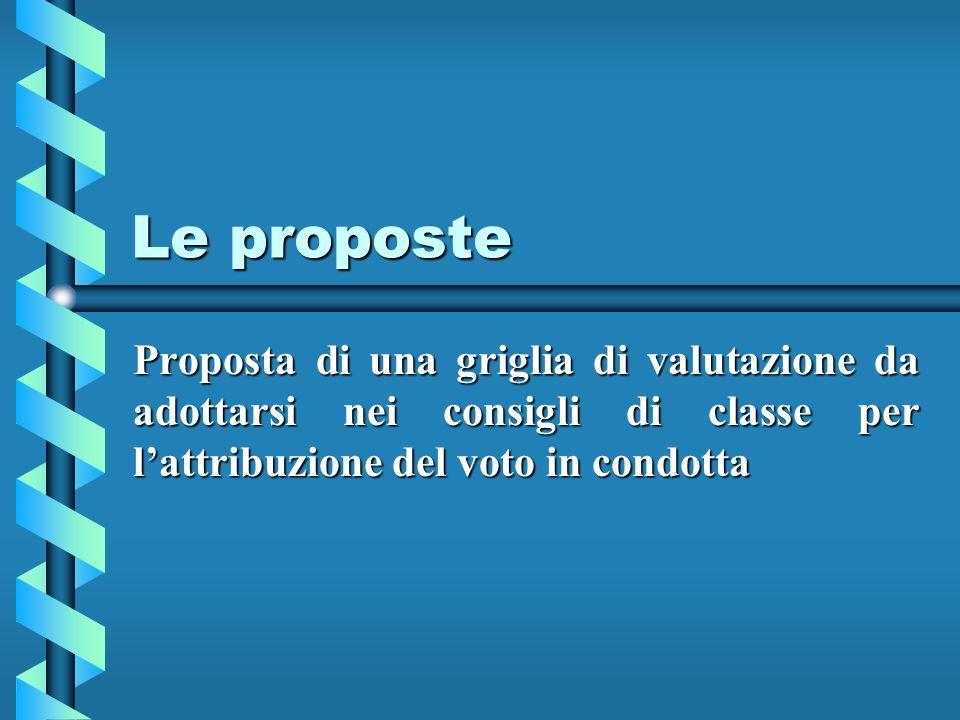 Le proposte Proposta di una griglia di valutazione da adottarsi nei consigli di classe per lattribuzione del voto in condotta