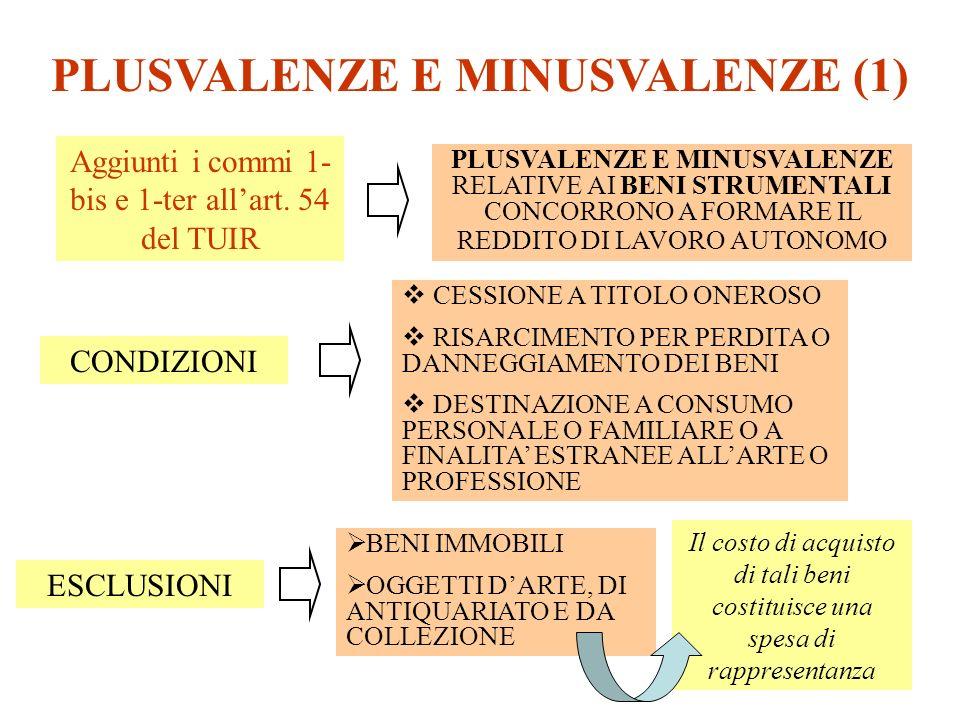 PLUSVALENZE E MINUSVALENZE (2) PARTICOLARITA Le imprese, ai sensi del comma 4 dellart.