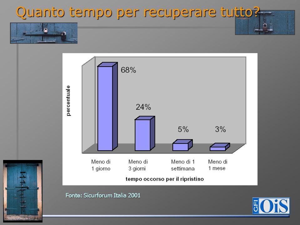 Quanto tempo per recuperare tutto Fonte: Sicurforum Italia 2001