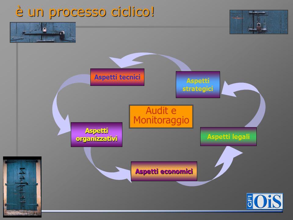 è un processo ciclico! Aspetti tecnici Aspetti economici Aspetti organizzativi Aspetti legali Aspetti strategici Audit e Monitoraggio