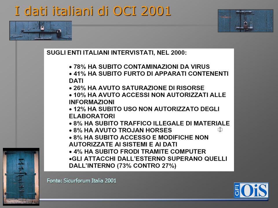 I dati italiani di OCI 2001 Fonte: Sicurforum Italia 2001