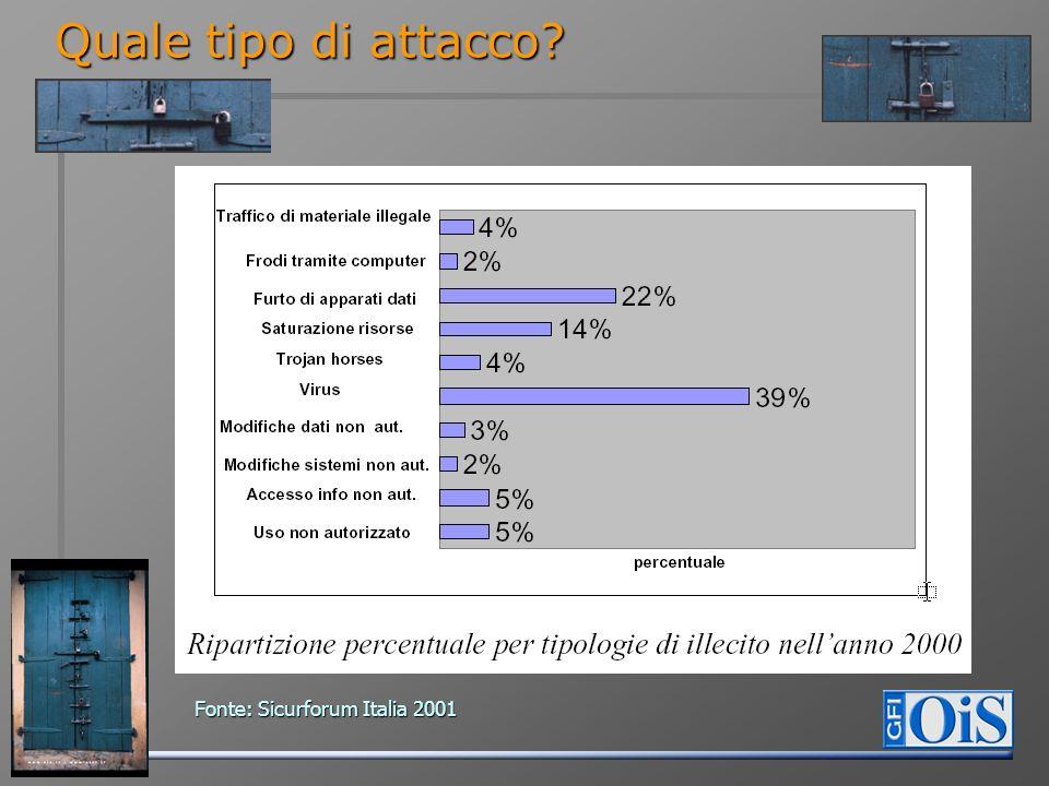 Quale tipo di attacco Fonte: Sicurforum Italia 2001