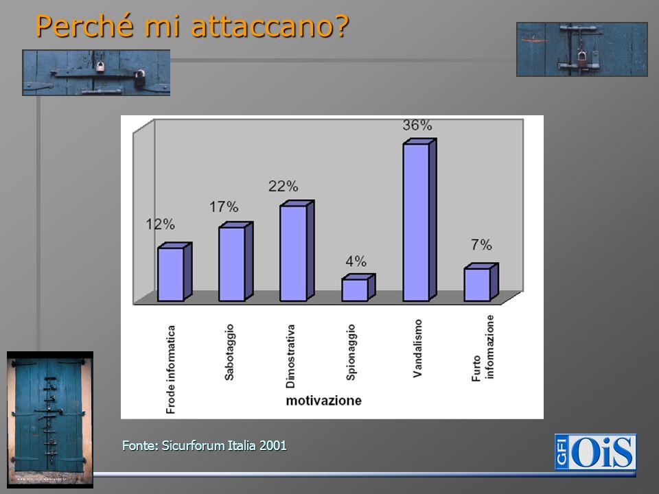 Perché mi attaccano Fonte: Sicurforum Italia 2001