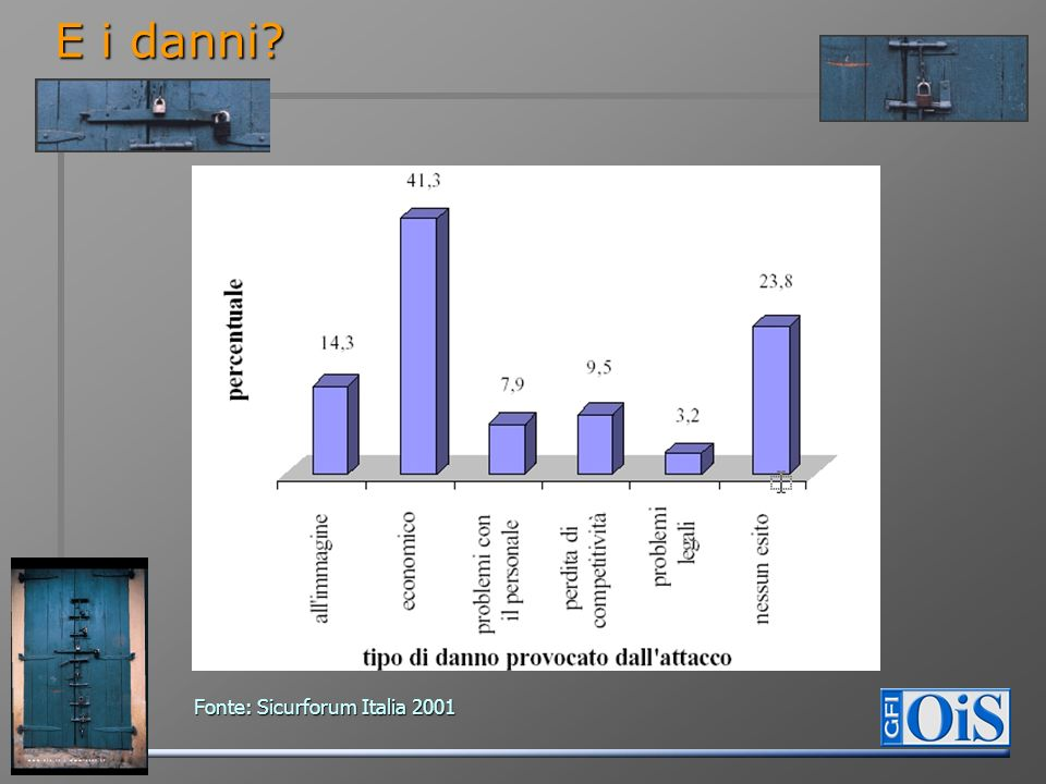 E i danni Fonte: Sicurforum Italia 2001