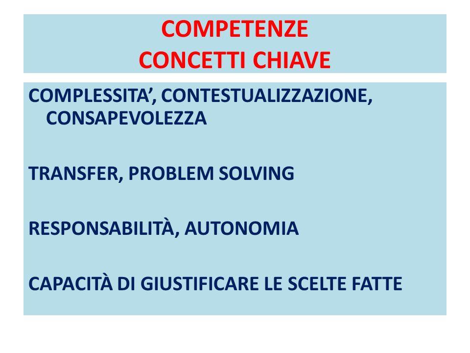 COMPETENZE CONCETTI CHIAVE COMPLESSITA, CONTESTUALIZZAZIONE, CONSAPEVOLEZZA TRANSFER, PROBLEM SOLVING RESPONSABILITÀ, AUTONOMIA CAPACITÀ DI GIUSTIFICA