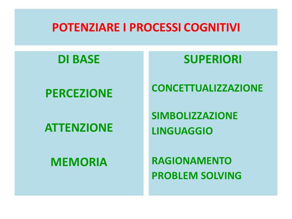 POTENZIARE I PROCESSI COGNITIVI DI BASE PERCEZIONE ATTENZIONE MEMORIA SUPERIORI CONCETTUALIZZAZIONE SIMBOLIZZAZIONE LINGUAGGIO RAGIONAMENTO PROBLEM SOLVING