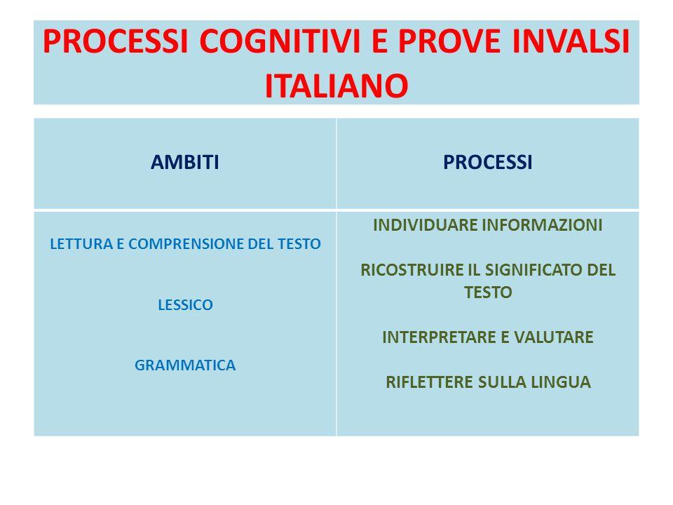 PROCESSI COGNITIVI E PROVE INVALSI ITALIANO AMBITIPROCESSI LETTURA E COMPRENSIONE DEL TESTO LESSICO GRAMMATICA INDIVIDUARE INFORMAZIONI RICOSTRUIRE IL