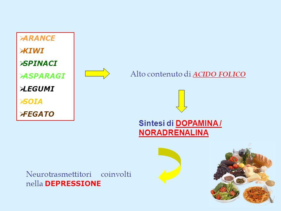 Alto contenuto di ACIDO FOLICO Sintesi di DOPAMINA / NORADRENALINA ARANCE KIWI SPINACI ASPARAGI LEGUMI SOIA FEGATO Neurotrasmettitori coinvolti nella DEPRESSIONE