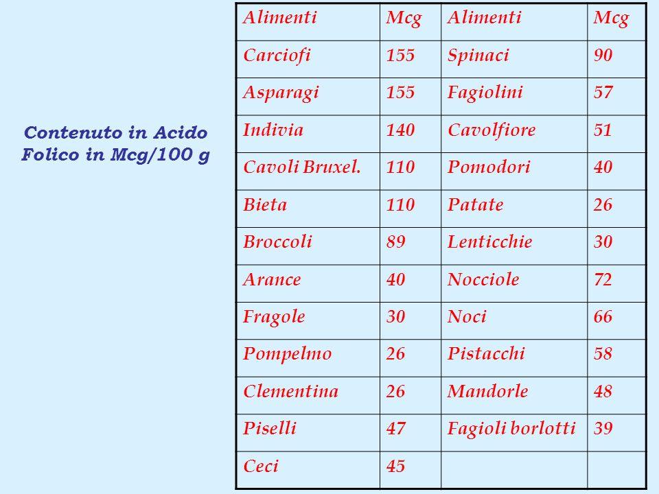 AlimentiMcgAlimentiMcg Carciofi155Spinaci90 Asparagi155Fagiolini57 Indivia140Cavolfiore51 Cavoli Bruxel.110Pomodori40 Bieta110Patate26 Broccoli89Lenti