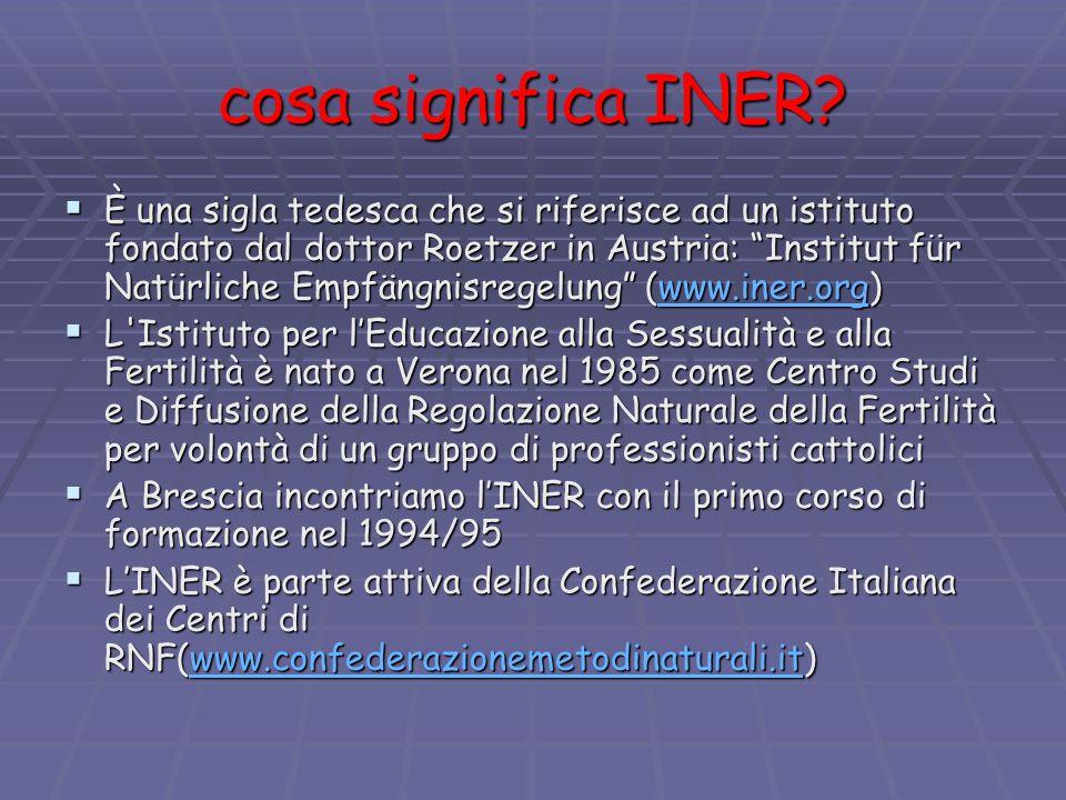 cosa significa INER? È una sigla tedesca che si riferisce ad un istituto fondato dal dottor Roetzer in Austria: Institut für Natürliche Empfängnisrege