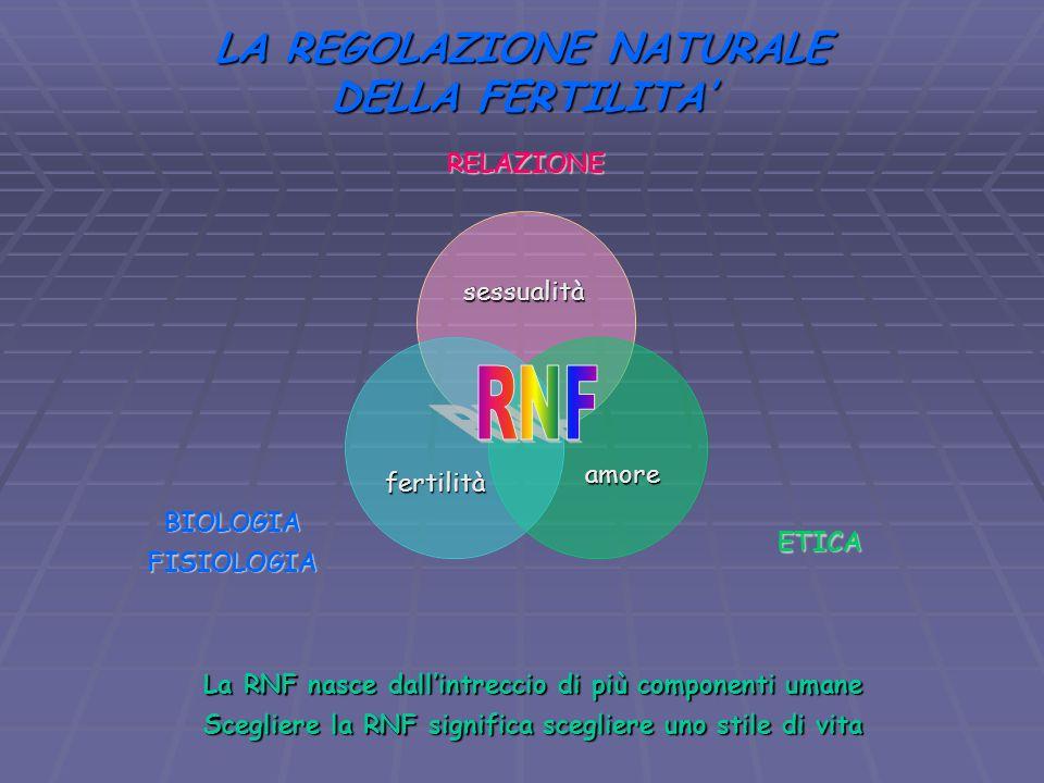 LA REGOLAZIONE NATURALE DELLA FERTILITA RELAZIONE ETICABIOLOGIAFISIOLOGIA sessualità amore fertilità La RNF nasce dallintreccio di più componenti uman
