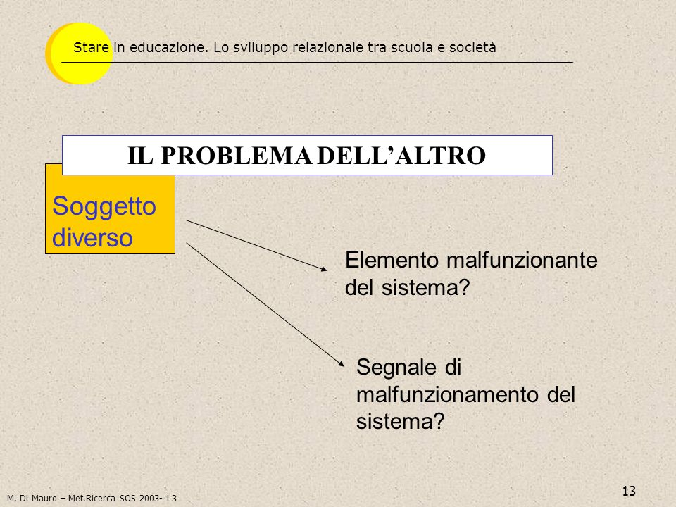 13 Soggetto diverso IL PROBLEMA DELLALTRO Elemento malfunzionante del sistema? Segnale di malfunzionamento del sistema? Stare in educazione. Lo svilup