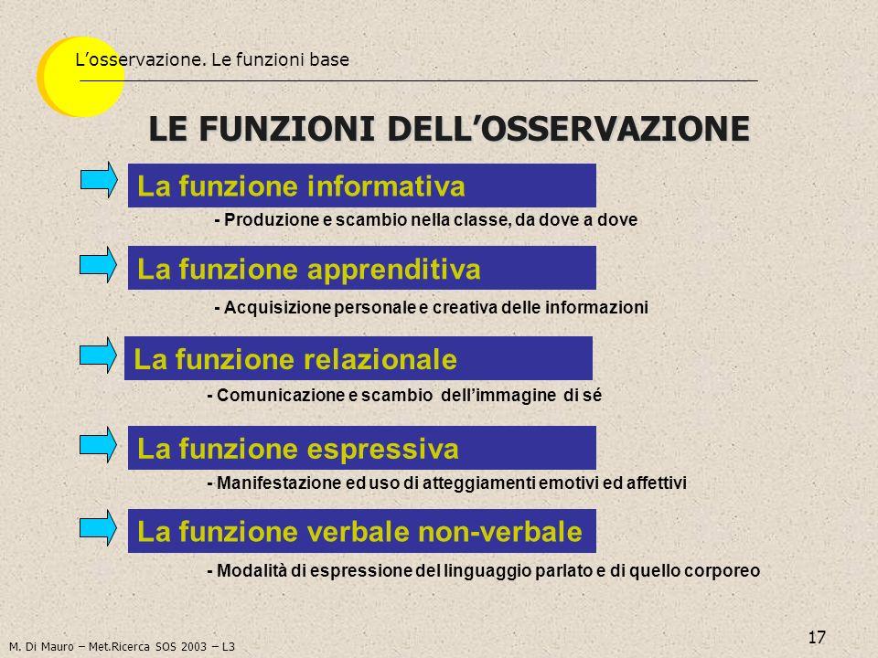17 LE FUNZIONI DELLOSSERVAZIONE Losservazione. Le funzioni base - Produzione e scambio nella classe, da dove a dove La funzione informativa - Manifest