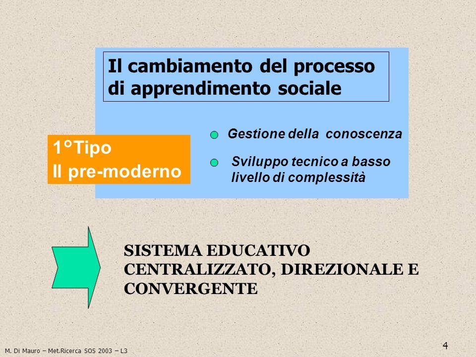 4 SISTEMA EDUCATIVO CENTRALIZZATO, DIREZIONALE E CONVERGENTE Il cambiamento del processo di apprendimento sociale 1°Tipo Il pre-moderno Gestione della
