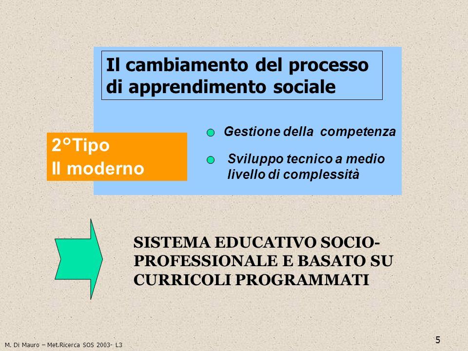 5 Il cambiamento del processo di apprendimento sociale 2°Tipo Il moderno Gestione della competenza Sviluppo tecnico a medio livello di complessità SIS