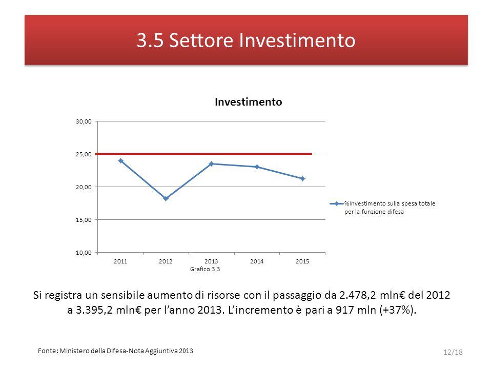 3.5 Settore Investimento 12/18 Si registra un sensibile aumento di risorse con il passaggio da 2.478,2 mln del 2012 a 3.395,2 mln per lanno 2013.