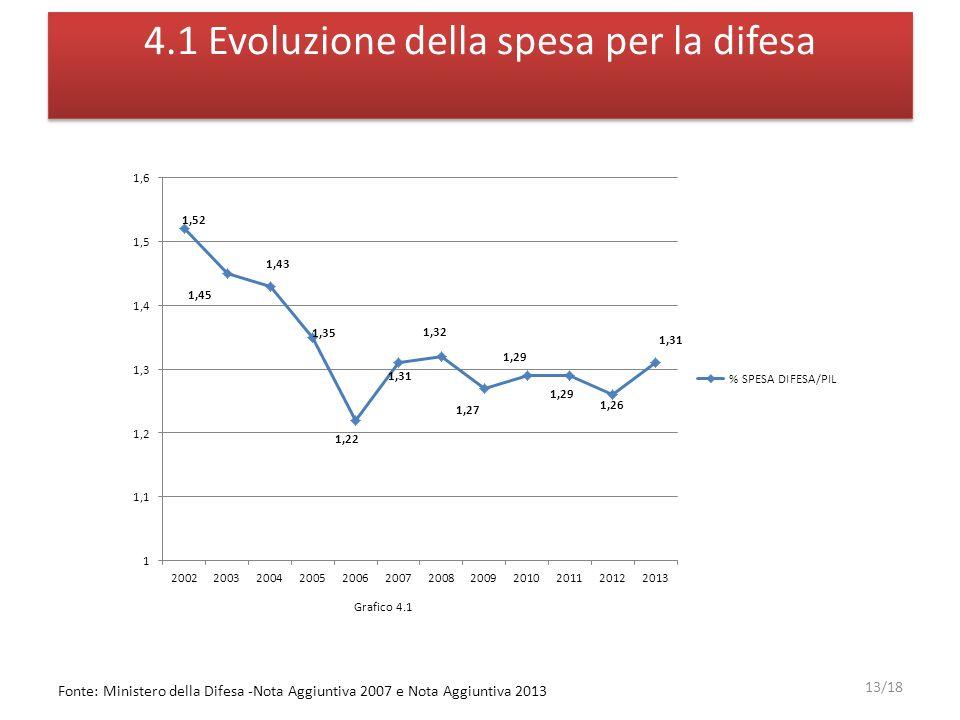 4.1 Evoluzione della spesa per la difesa 13/18 Grafico 4.1 Fonte: Ministero della Difesa -Nota Aggiuntiva 2007 e Nota Aggiuntiva 2013