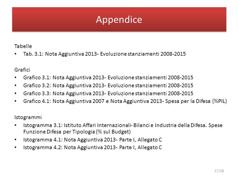 Appendice Tabelle Tab. 3.1: Nota Aggiuntiva 2013- Evoluzione stanziamenti 2008-2015 Grafici Grafico 3.1: Nota Aggiuntiva 2013- Evoluzione stanziamenti