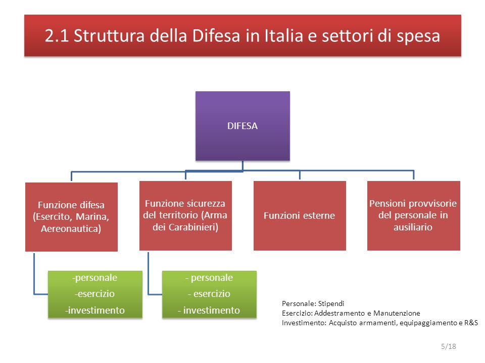 2.1 Struttura della Difesa in Italia e settori di spesa 5/18 DIFESA Funzione difesa (Esercito, Marina, Aereonautica) -personale -esercizio -investimento Funzione sicurezza del territorio (Arma dei Carabinieri) - personale - esercizio - investimento Funzioni esterne Pensioni provvisorie del personale in ausiliario Personale: Stipendi Esercizio: Addestramento e Manutenzione Investimento: Acquisto armamenti, equipaggiamento e R&S