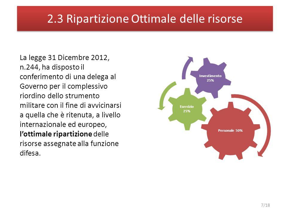 2.3 Ripartizione Ottimale delle risorse Personale 50% Esercizio 25% Investimento 25% 7/18 La legge 31 Dicembre 2012, n.244, ha disposto il conferiment