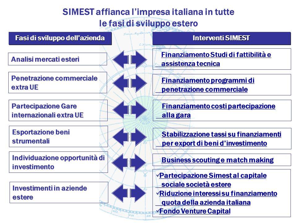 Analisi mercati esteri Penetrazione commerciale extra UE Partecipazione Gare internazionali extra UE Esportazione beni strumentali Investimenti in azi