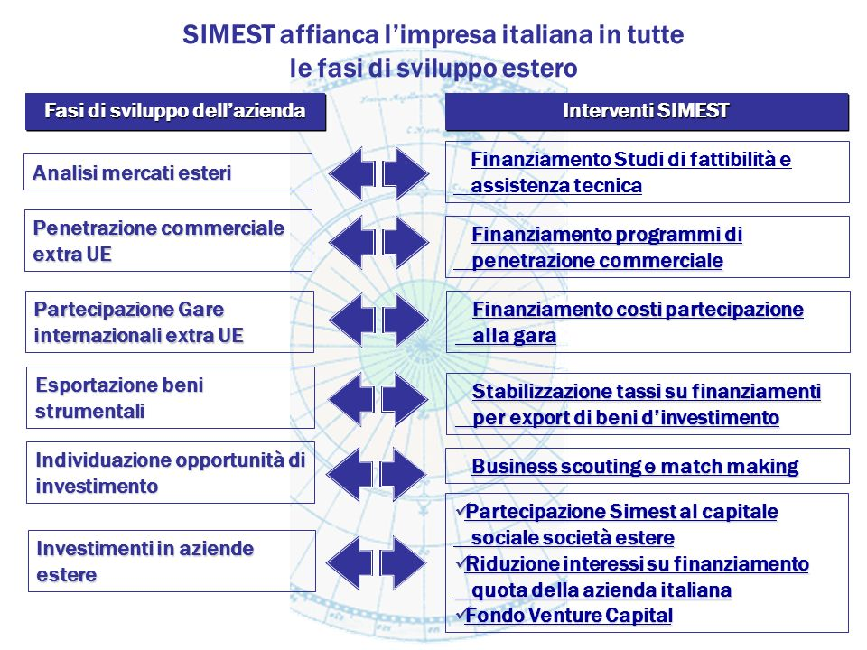SIMEST con limpresa italiana nel mondo www.simest.it