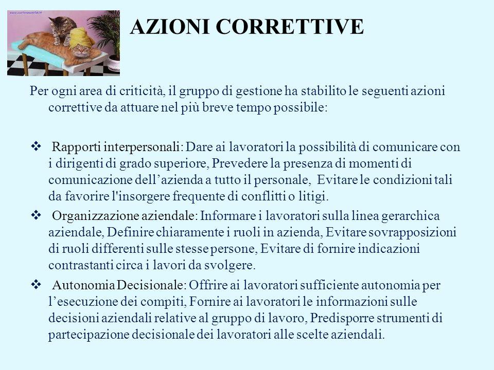 AZIONI CORRETTIVE Per ogni area di criticità, il gruppo di gestione ha stabilito le seguenti azioni correttive da attuare nel più breve tempo possibil