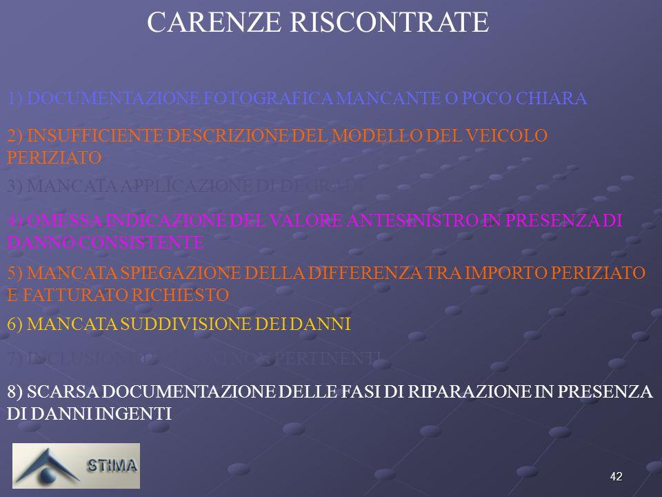 42 CARENZE RISCONTRATE 1) DOCUMENTAZIONE FOTOGRAFICA MANCANTE O POCO CHIARA 2) INSUFFICIENTE DESCRIZIONE DEL MODELLO DEL VEICOLO PERIZIATO 3) MANCATA APPLICAZIONE DI DEGRADI 4) OMESSA INDICAZIONE DEL VALORE ANTESINISTRO IN PRESENZA DI DANNO CONSISTENTE 5) MANCATA SPIEGAZIONE DELLA DIFFERENZA TRA IMPORTO PERIZIATO E FATTURATO RICHIESTO 6) MANCATA SUDDIVISIONE DEI DANNI 7) INCLUSIONE DI DANNI NON PERTINENTI 8) SCARSA DOCUMENTAZIONE DELLE FASI DI RIPARAZIONE IN PRESENZA DI DANNI INGENTI