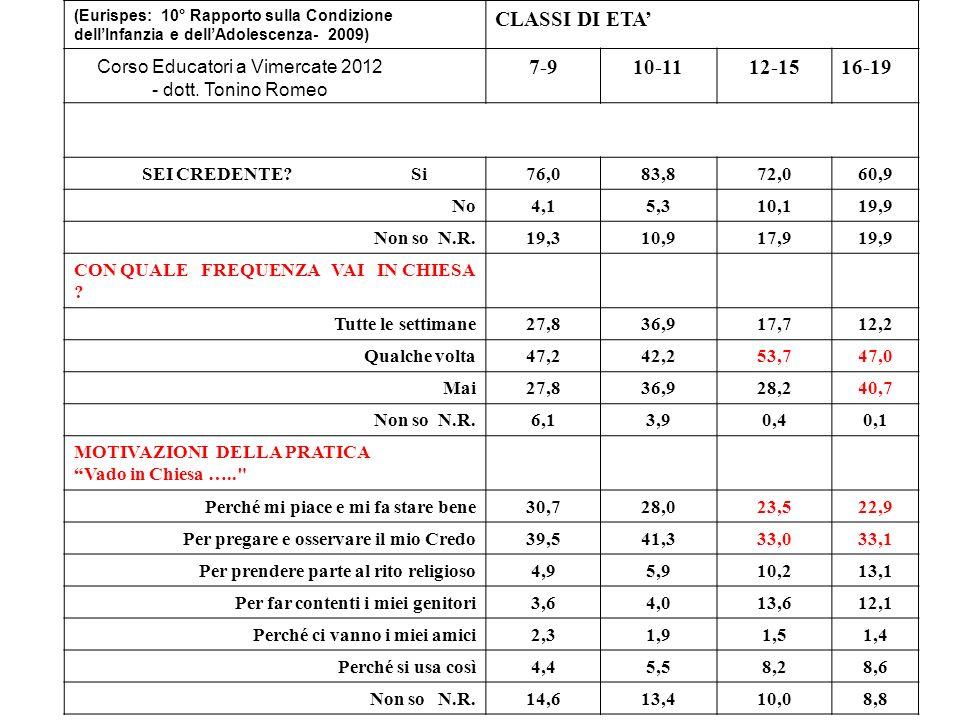 (Eurispes: 10° Rapporto sulla Condizione dellInfanzia e dellAdolescenza- 2009) CLASSI DI ETA 7-910-1112-1516-19 SEI CREDENTE.