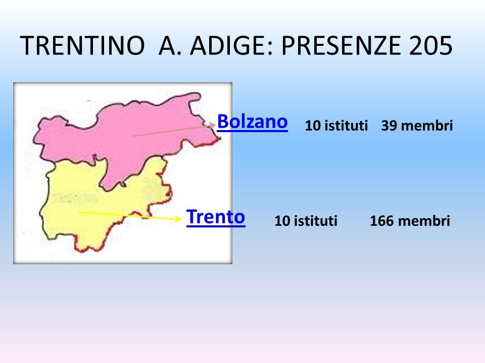 VENETO: PRESENZE +600 Padova Verona Vittorio Veneto Treviso Vicenza 5 istituti f94 membri 15 istituti 13 f 1m 1s143 membri 150 membri 135 membri 120/130 membri 22 istituti f 21 m 1 17 istituti f 15 m 2 12 istituti f
