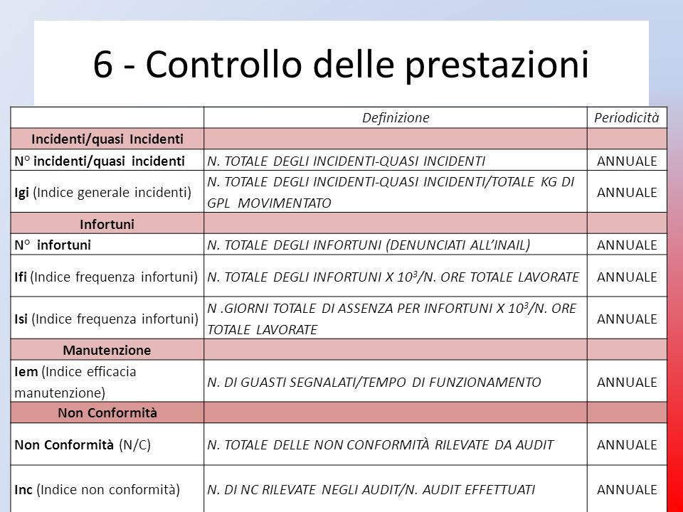 6 - Controllo delle prestazioni DefinizionePeriodicità Incidenti/quasi Incidenti N° incidenti/quasi incidenti N. TOTALE DEGLI INCIDENTI-QUASI INCIDENT